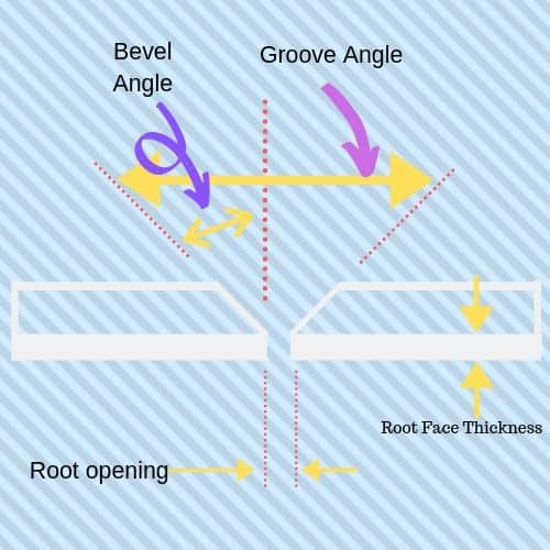 bevel angle, groove angle, root thickness, root opening